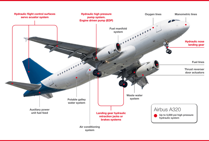 Pictorial representation of our hydraulic tubes as deployed in the engines and airframes of the aircraft Airbus A320
